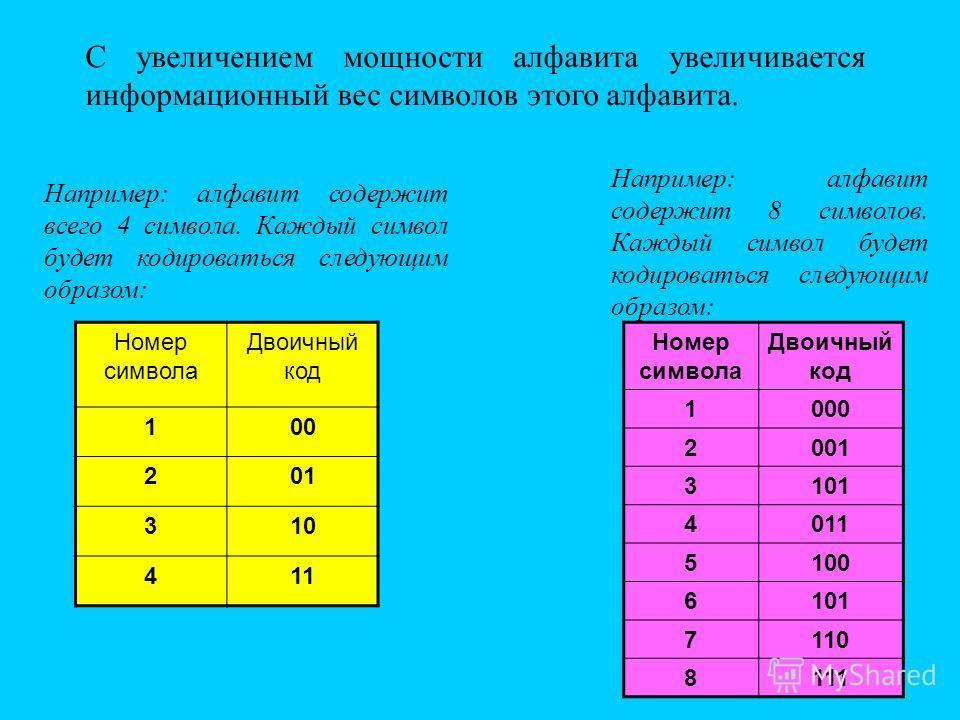 С увеличением мощности алфавита увеличивается информационный вес символов этого алфавита. Номер символа Двоичный код 100 201 310 411 Номер символа Двоичный код 1000 2001 3101 4011 5100 6101 7110 8111 Например: алфавит содержит всего 4 символа. Каждый