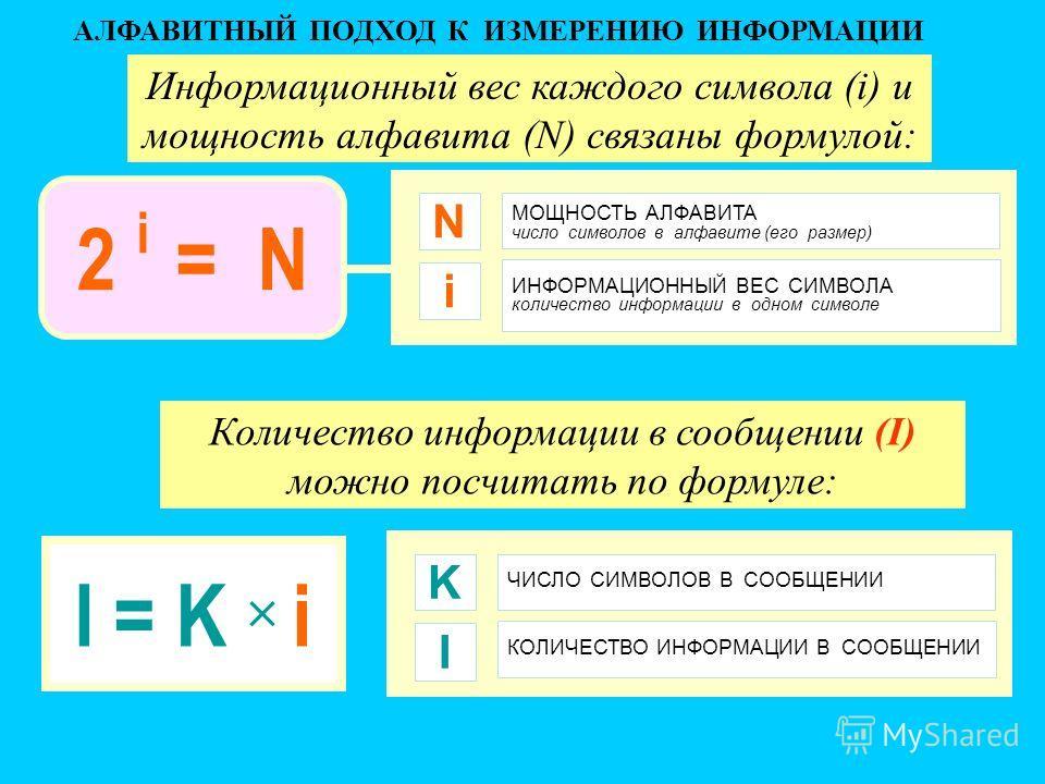АЛФАВИТНЫЙ ПОДХОД К ИЗМЕРЕНИЮ ИНФОРМАЦИИ МОЩНОСТЬ АЛФАВИТА число символов в алфавите (его размер) N ИНФОРМАЦИОННЫЙ ВЕС СИМВОЛА количество информации в одном символе I = K i i 2 i = N ЧИСЛО СИМВОЛОВ В СООБЩЕНИИ K КОЛИЧЕСТВО ИНФОРМАЦИИ В СООБЩЕНИИ I Ин