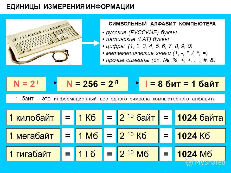 ЕДИНИЦЫ ИЗМЕРЕНИЯ ИНФОРМАЦИИ СИМВОЛЬНЫЙ АЛФАВИТ КОМПЬЮТЕРА русские (РУССКИЕ) буквы латинские (LAT) буквы цифры (1, 2, 3, 4, 5, 6, 7, 8, 9, 0) математические знаки (+, -, *, /, ^, =) прочие символы («»,, %,, :, ;, #, &) N = 2 i N = 256 = 2 8 i = 8 бит