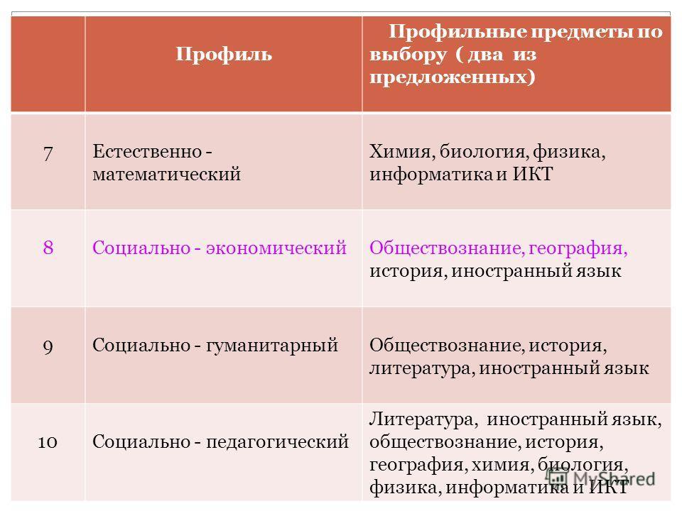 Профиль Профильные предметы по выбору ( два из предложенных) 7Естественно - математический Химия, биология, физика, информатика и ИКТ 8Социально - экономическийОбществознание, география, история, иностранный язык 9Социально - гуманитарныйОбществознан