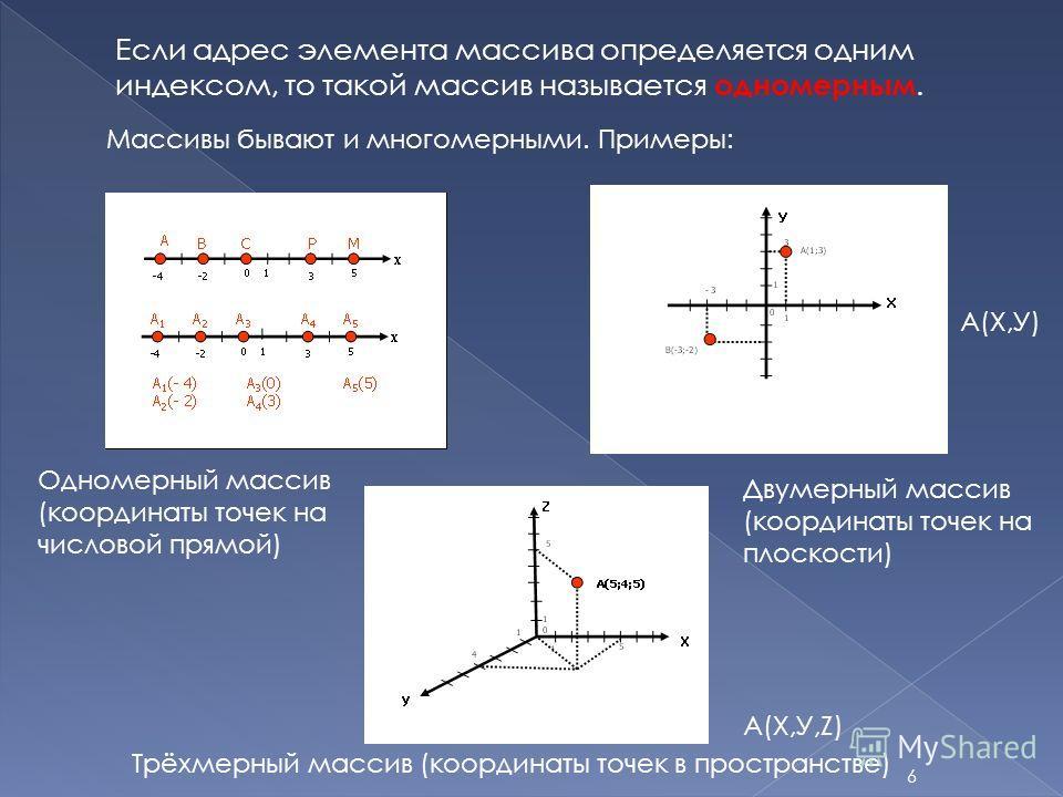6 Если адрес элемента массива определяется одним индексом, то такой массив называется одномерным. Массивы бывают и многомерными. Примеры: Трёхмерный массив (координаты точек в пространстве) Одномерный массив (координаты точек на числовой прямой) Двум