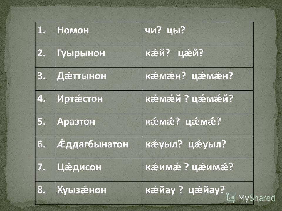 1.Номончи? цы? 2.Гуырынонкǽй? цǽй? 3.Дǽттынонкǽмǽн? цǽмǽн? 4.Иртǽстонкǽмǽй ? цǽмǽй? 5.Аразтонкǽмǽ? цǽмǽ? 6.Ǽддагбынатонкǽуыл? цǽуыл? 7.Цǽдисонкǽимǽ ? цǽимǽ? 8.Хуызǽнонкǽйау ? цǽйау?