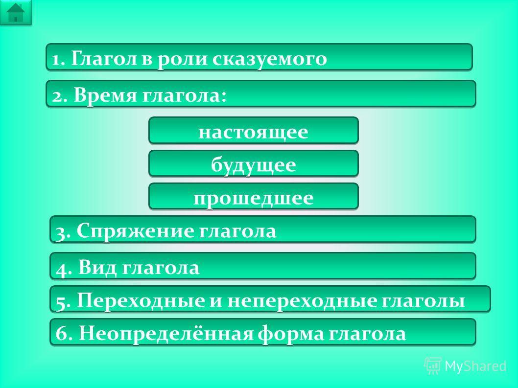 1. Глагол в роли сказуемого 2. Время глагола: 6. Неопределённая форма глагола 5. Переходные и непереходные глаголы 4. Вид глагола настоящее будущее прошедшее 3. Спряжение глагола