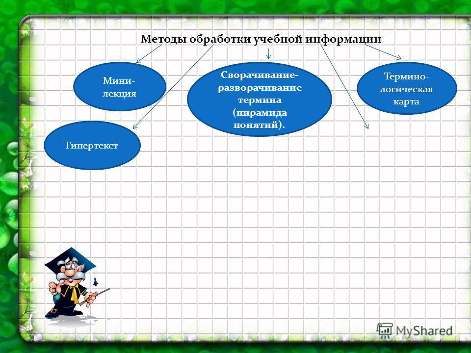 Методы обработки учебной информации Мини- лекция Сворачивание- разворачивание термина (пирамида понятий). Термино- логическая карта Гипертекст