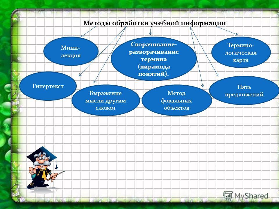 Методы обработки учебной информации Мини- лекция Сворачивание- разворачивание термина (пирамида понятий). Термино- логическая карта Гипертекст Пять предложений Выражение мысли другим словом Метод фокальных объектов