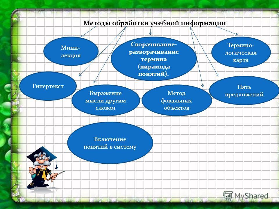 Методы обработки учебной информации Мини- лекция Сворачивание- разворачивание термина (пирамида понятий). Термино- логическая карта Гипертекст Пять предложений Выражение мысли другим словом Метод фокальных объектов Включение понятий в систему