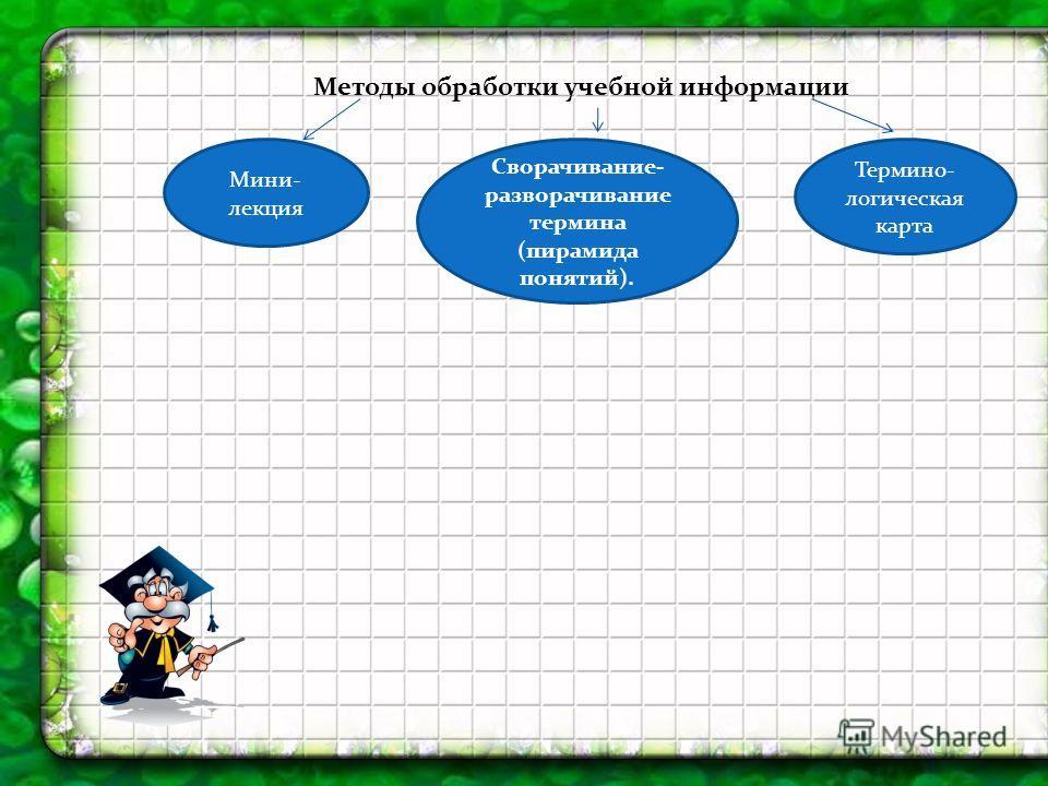 Методы обработки учебной информации Мини- лекция Сворачивание- разворачивание термина (пирамида понятий). Термино- логическая карта
