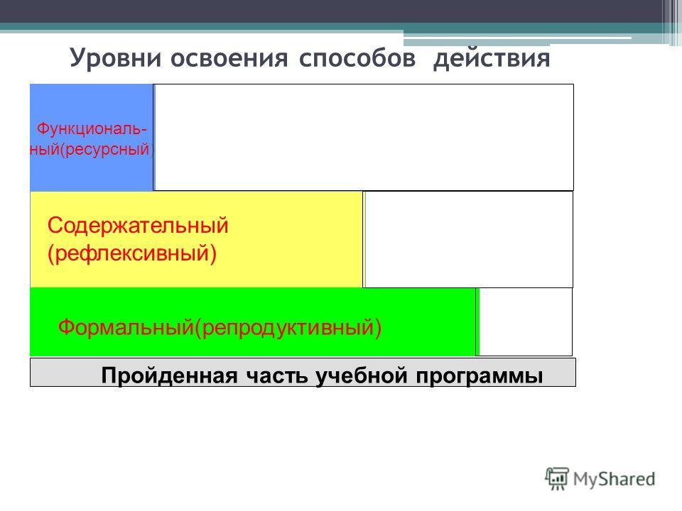Уровни освоения способов действия Функциональ- ный(ресурсный) Содержательный (рефлексивный) Формальный(репродуктивный) Пройденная часть учебной программы