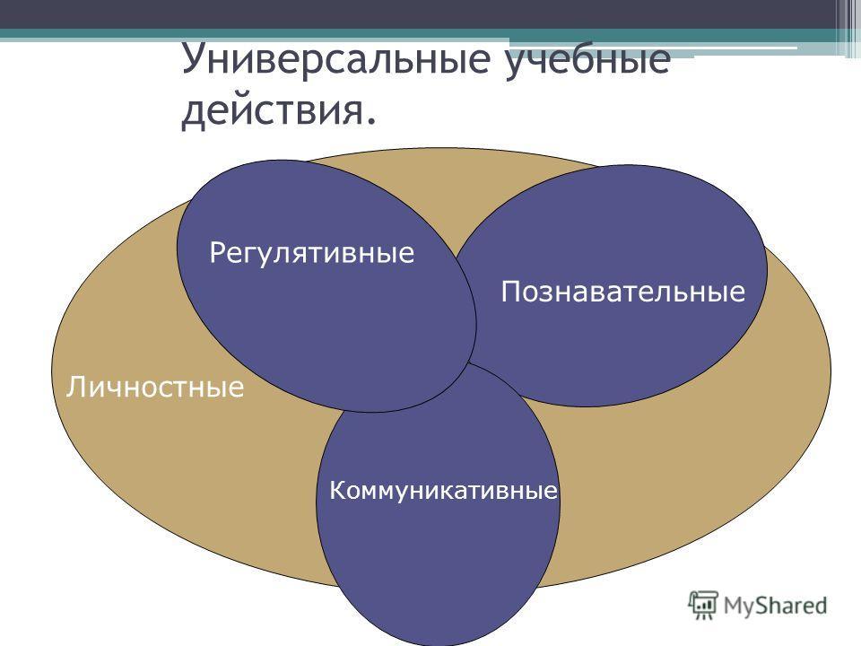 Универсальные учебные действия. Регулятивные Познавательные Коммуникативные Личностные