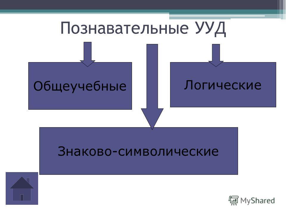 Познавательные УУД Общеучебные Знаково-символические Логические