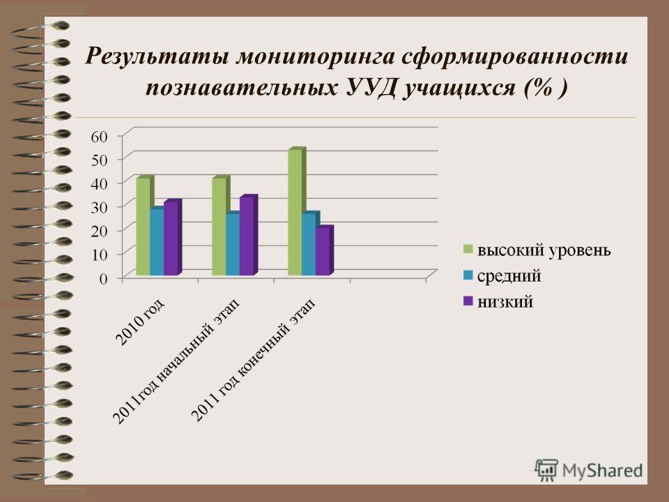 Результаты мониторинга сформированности познавательных УУД учащихся (% )