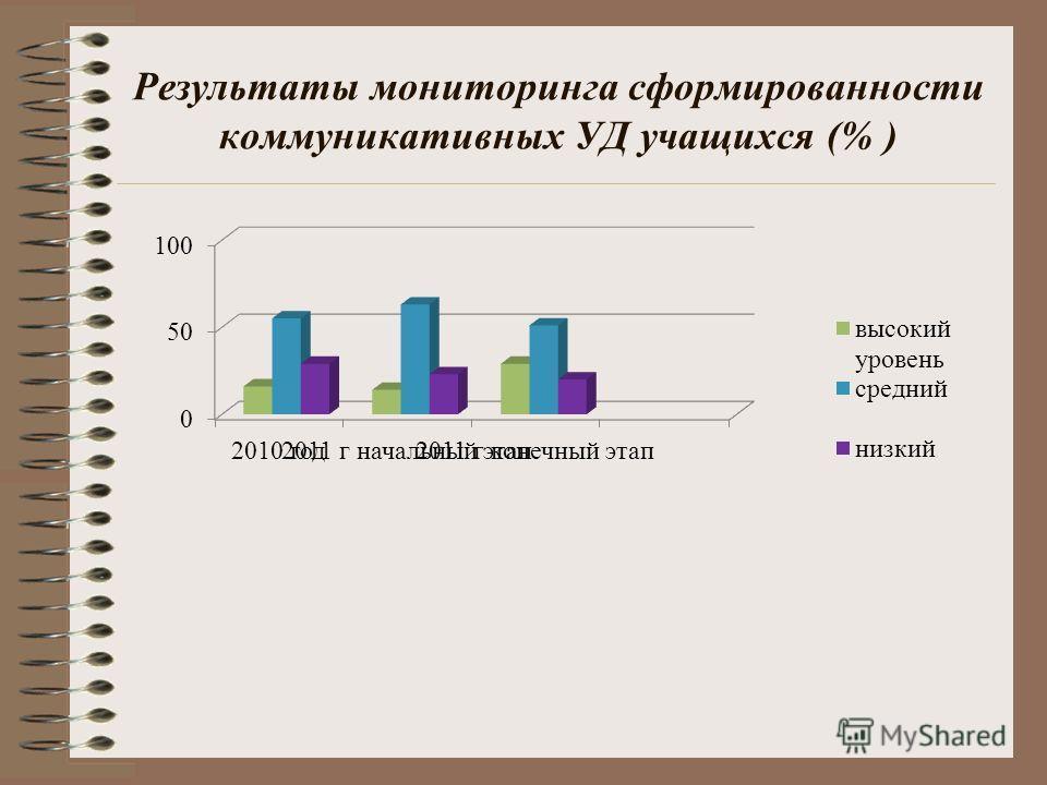 Результаты мониторинга сформированности коммуникативных УД учащихся (% )
