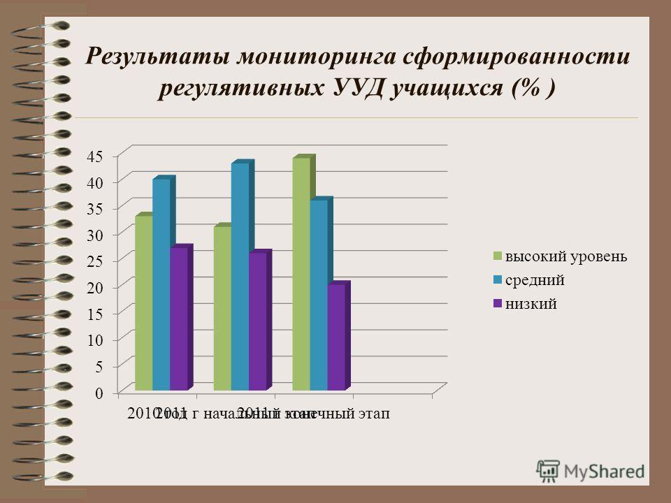 Результаты мониторинга сформированности регулятивных УУД учащихся (% )