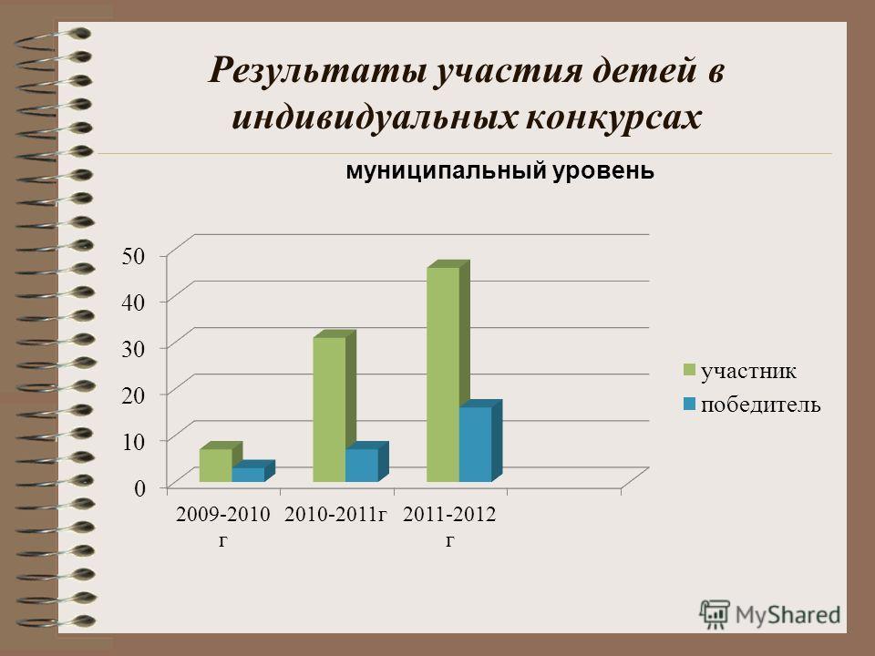 Результаты участия детей в индивидуальных конкурсах муниципальный уровень