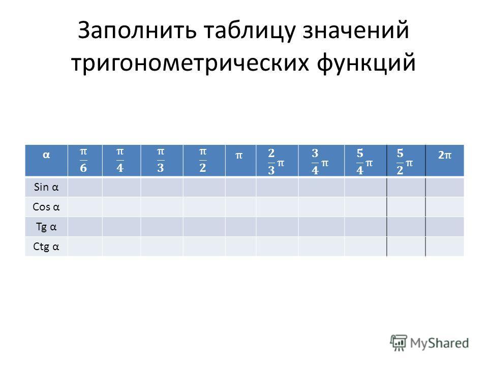 Заполнить таблицу значений тригонометрических функций α Sin α Cos α Tg α Ctg α