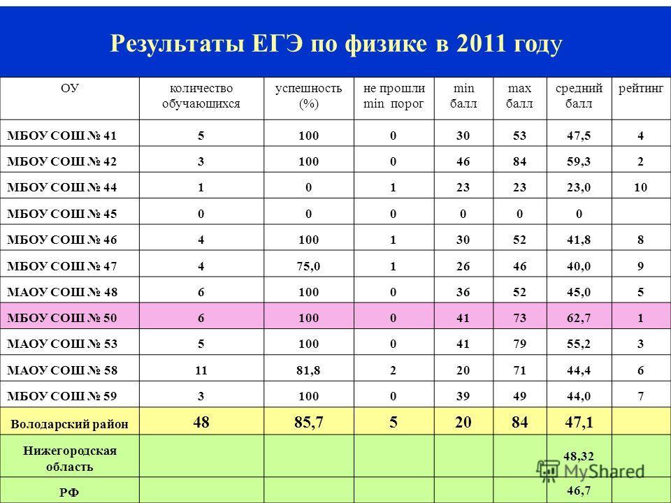 12 Результаты ЕГЭ по физике в 2011 году ОУколичество обучающихся успешность (%) не прошли min порог min балл max балл средний балл рейтинг МБОУ СОШ 4151000305347,54 МБОУ СОШ 4231000468459,32 МБОУ СОШ 4410123 23,010 МБОУ СОШ 45000000 МБОУ СОШ 46410013