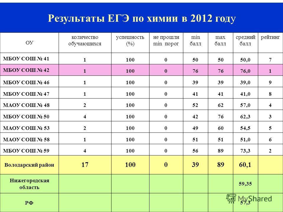 15 Результаты ЕГЭ по химии в 2012 году ОУ количество обучающихся успешность (%) не прошли min порог min балл max балл средний балл рейтинг МБОУ СОШ 41 1100050 50,07 МБОУ СОШ 42 1100076 76,01 МБОУ СОШ 461100039 39,09 МБОУ СОШ 471100041 41,08 МАОУ СОШ