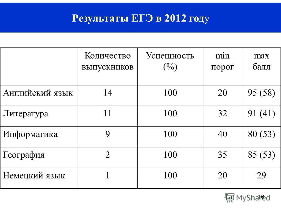 16 Результаты ЕГЭ в 2012 году Количество выпускников Успешность (%) min порог mах балл Английский язык141002095 (58) Литература111003291 (41) Информатика91004080 (53) География21003585 (53) Немецкий язык11002029