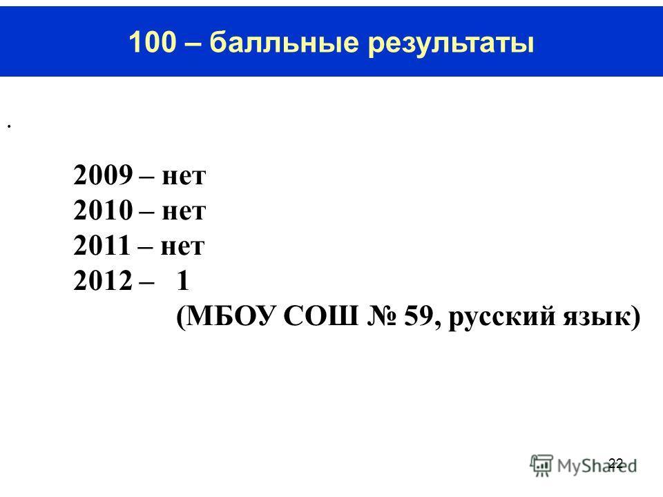 22 100 – балльные результаты. 2009 – нет 2010 – нет 2011 – нет 2012 – 1 (МБОУ СОШ 59, русский язык)