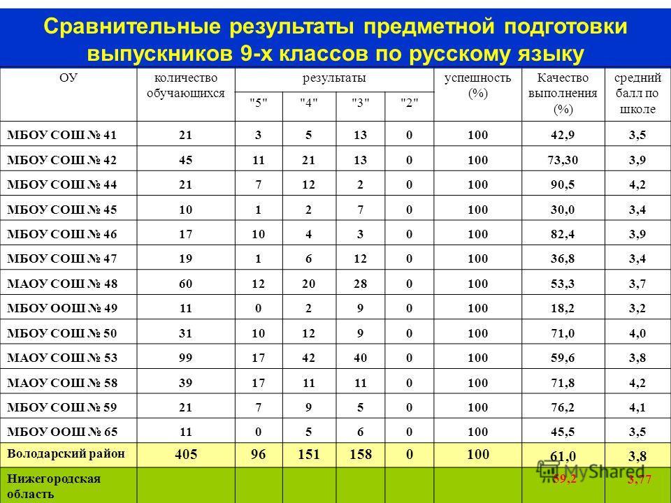 43 Сравнительные результаты предметной подготовки выпускников 9-х классов по русскому языку ОУколичество обучающихся результатыуспешность (%) Качество выполнения (%) средний балл по школе