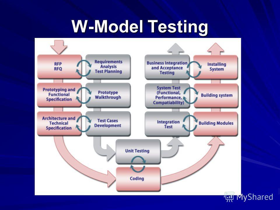 W-Model Testing
