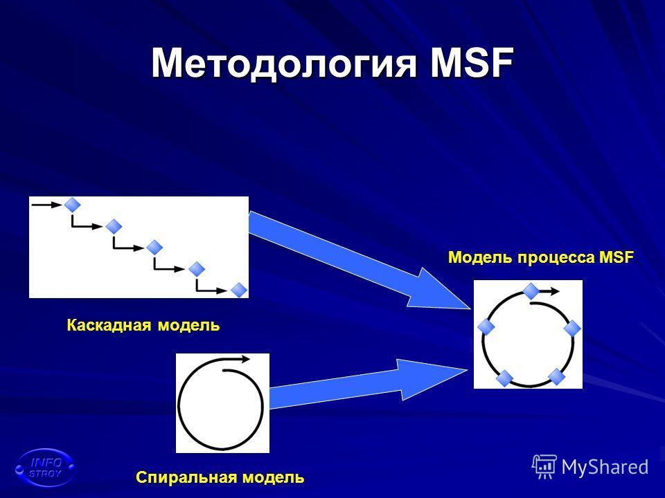 Методология MSF Каскадная модель Спиральная модель Модель процесса MSF