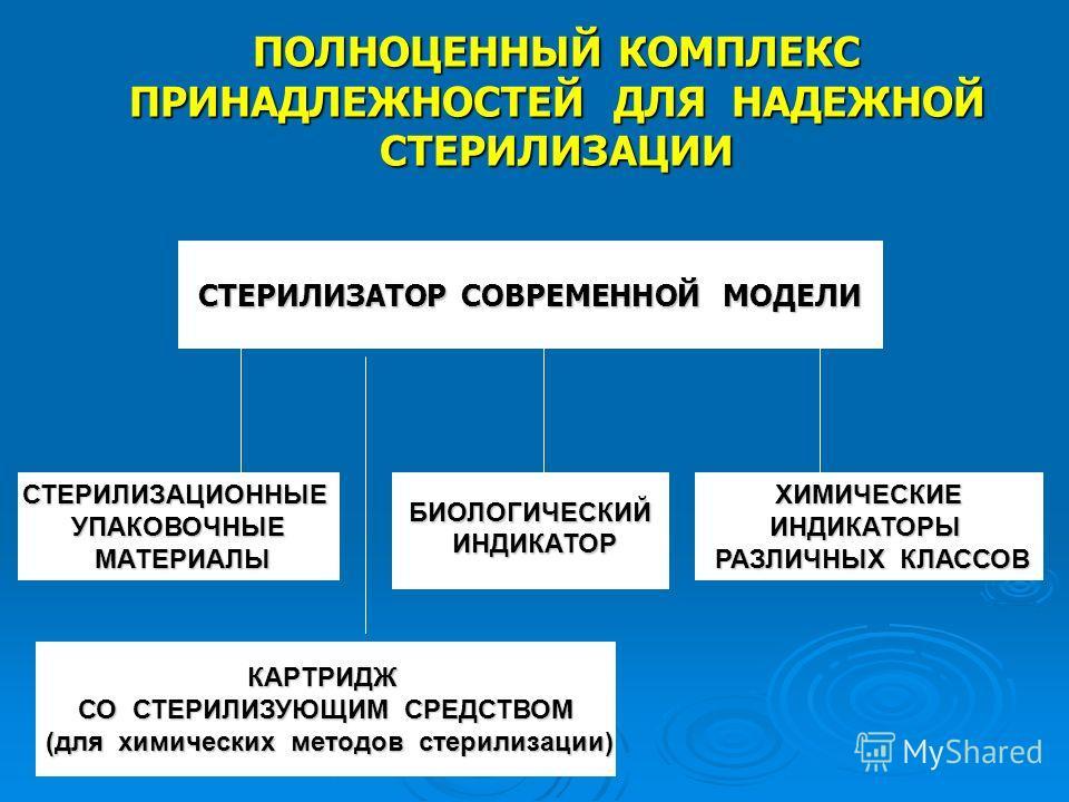 ПОЛНОЦЕННЫЙ КОМПЛЕКС ПРИНАДЛЕЖНОСТЕЙ ДЛЯ НАДЕЖНОЙ СТЕРИЛИЗАЦИИ СТЕРИЛИЗАТОР СОВРЕМЕННОЙ МОДЕЛИ КАРТРИДЖ СО СТЕРИЛИЗУЮЩИМ СРЕДСТВОМ (для химических методов стерилизации) (для химических методов стерилизации) СТЕРИЛИЗАЦИОННЫЕУПАКОВОЧНЫЕ МАТЕРИАЛЫ МАТЕР