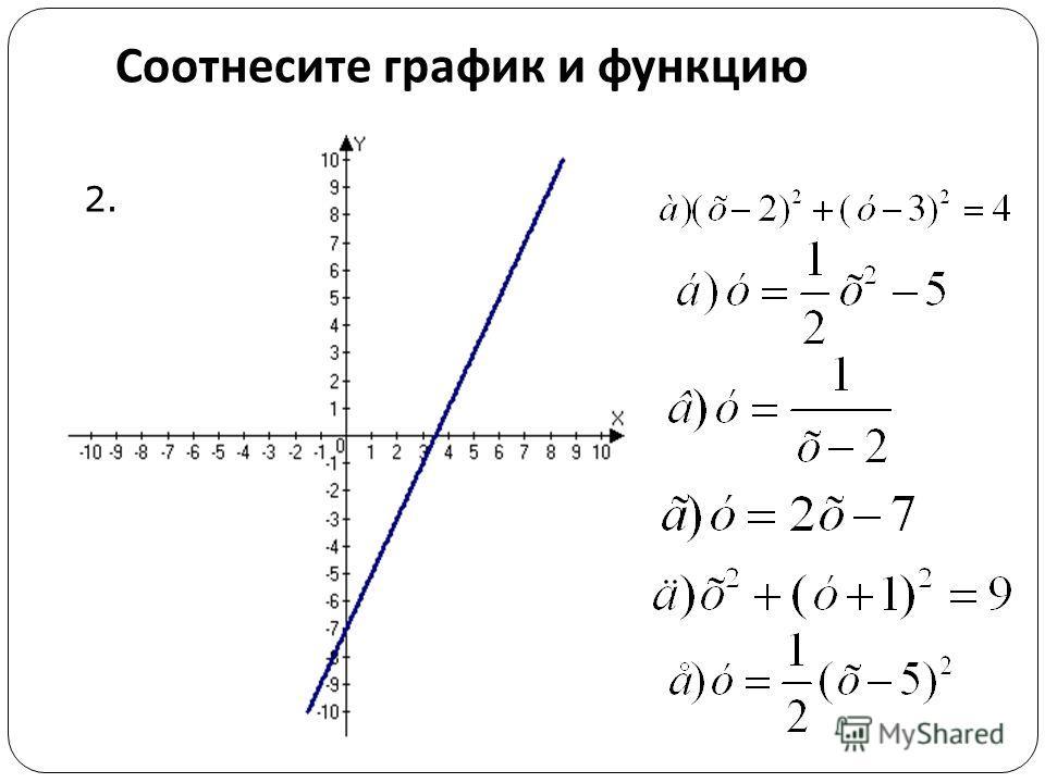 Соотнесите график и функцию 2.