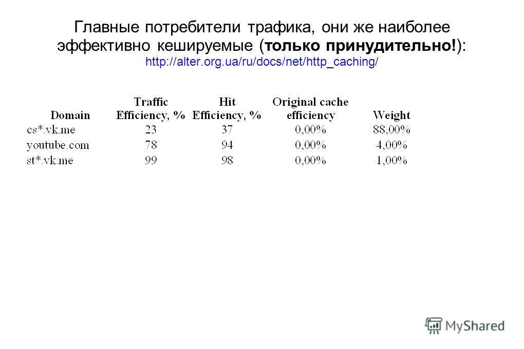 Главные потребители трафика, они же наиболее эффективно кешируемые (только принудительно!): http://alter.org.ua/ru/docs/net/http_caching/