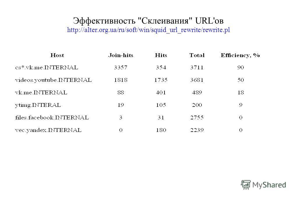Эффективность Склеивания URL'ов http://alter.org.ua/ru/soft/win/squid_url_rewrite/rewrite.pl