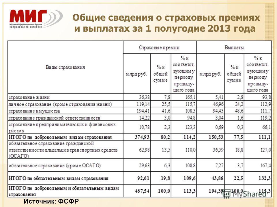 Общие сведения о страховых премиях и выплатах за 1 полугодие 2013 года Источник: ФСФР
