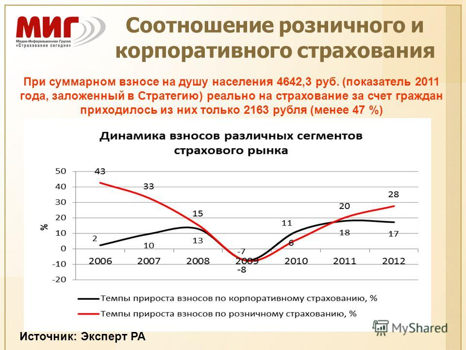 Соотношение розничного и корпоративного страхования Источник: Эксперт РА При суммарном взносе на душу населения 4642,3 руб. (показатель 2011 года, заложенный в Стратегию) реально на страхование за счет граждан приходилось из них только 2163 рубля (ме