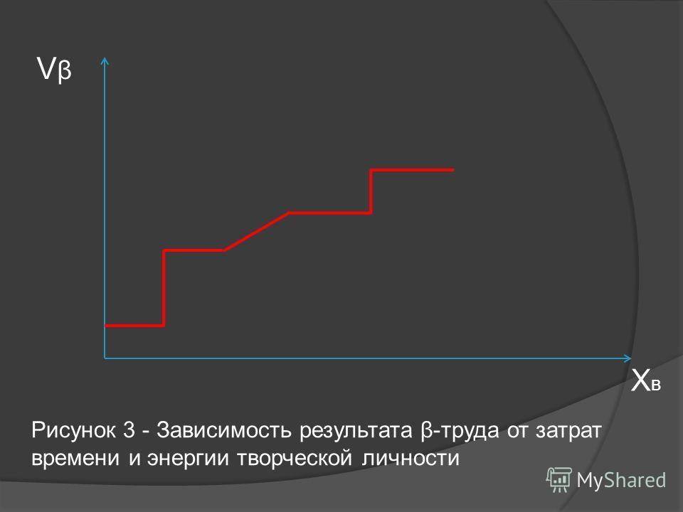 VβVβ ХвХв Рисунок 3 - Зависимость результата β-труда от затрат времени и энергии творческой личности