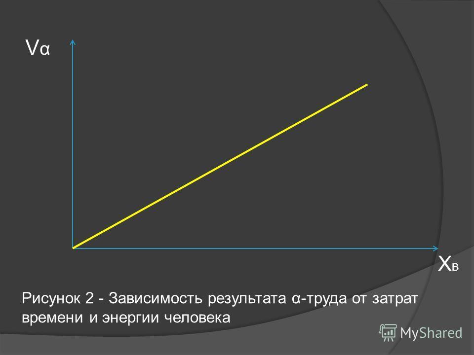VαVα ХвХв Рисунок 2 - Зависимость результата α-труда от затрат времени и энергии человека