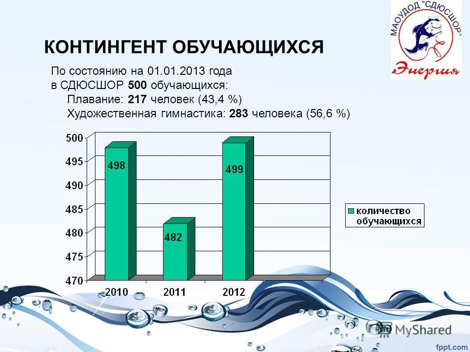 КОНТИНГЕНТ ОБУЧАЮЩИХСЯ По состоянию на 01.01.2013 года в СДЮСШОР 500 обучающихся: Плавание: 217 человек (43,4 %) Художественная гимнастика: 283 человека (56,6 %)