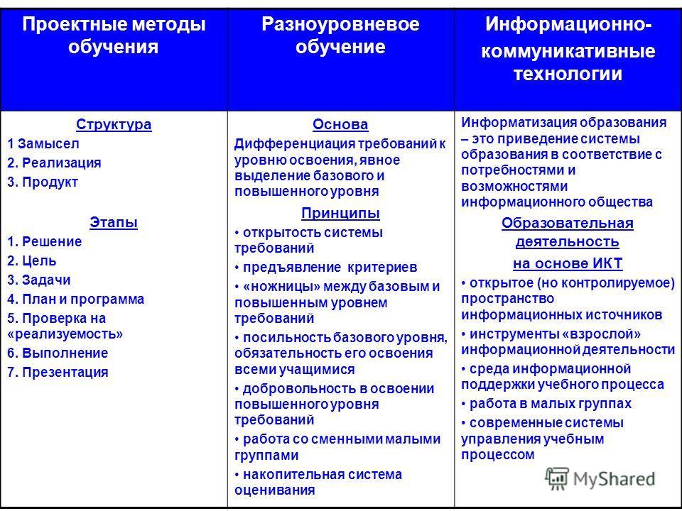 Проектные методы обучения Разноуровневое обучение Информационно- коммуникативные технологии Структура 1 Замысел 2. Реализация 3. Продукт Этапы 1. Решение 2. Цель 3. Задачи 4. План и программа 5. Проверка на «реализуемость» 6. Выполнение 7. Презентаци
