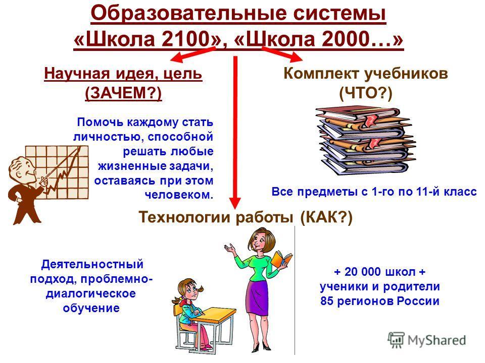 Образовательные системы «Школа 2100», «Школа 2000…» Научная идея, цель (ЗАЧЕМ?) Помочь каждому стать личностью, способной решать любые жизненные задачи, оставаясь при этом человеком. Комплект учебников (ЧТО?) Все предметы с 1-го по 11-й класс Техноло