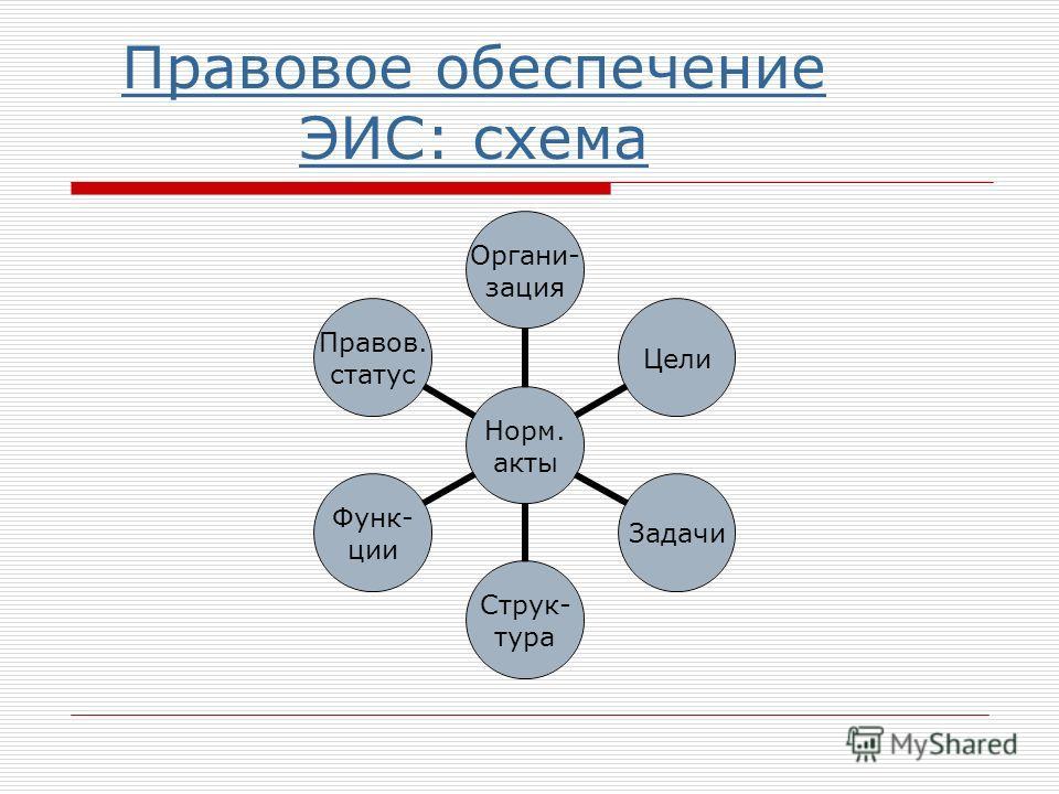 Правовое обеспечение ЭИС: схема Норм. акты Органи- зация ЦелиЗадачи Струк- тура Функ- ции Правов. статус