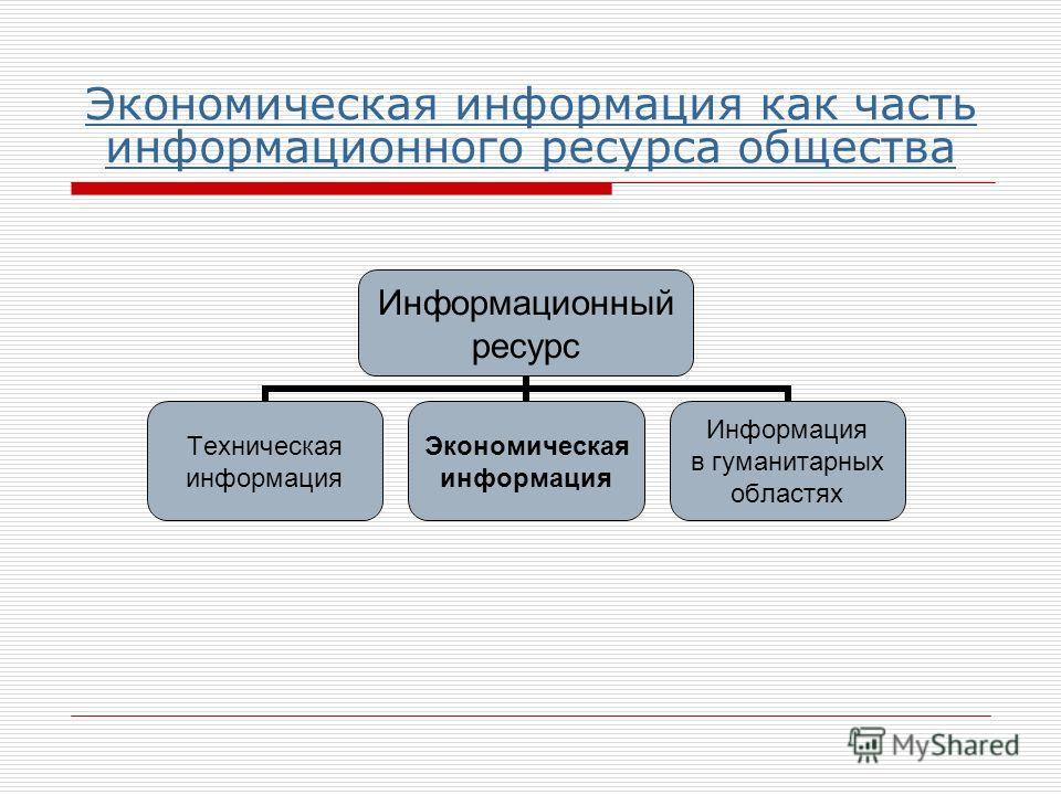 Экономическая информация как часть информационного ресурса общества Информационный ресурс Техническая информация Экономическая информация Информация в гуманитарных областях