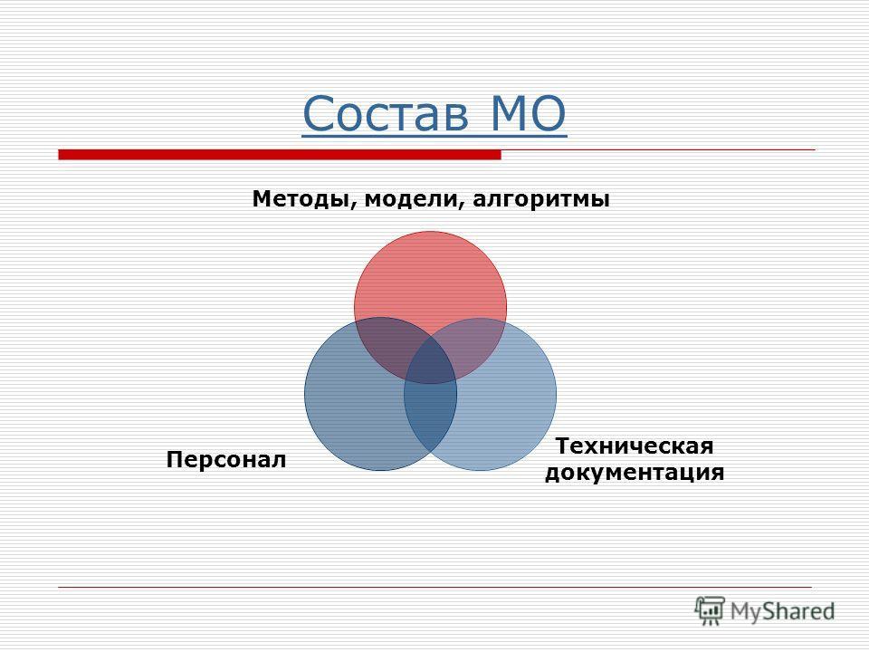 Состав МО Методы, модели, алгоритмы Техническая документация Персонал
