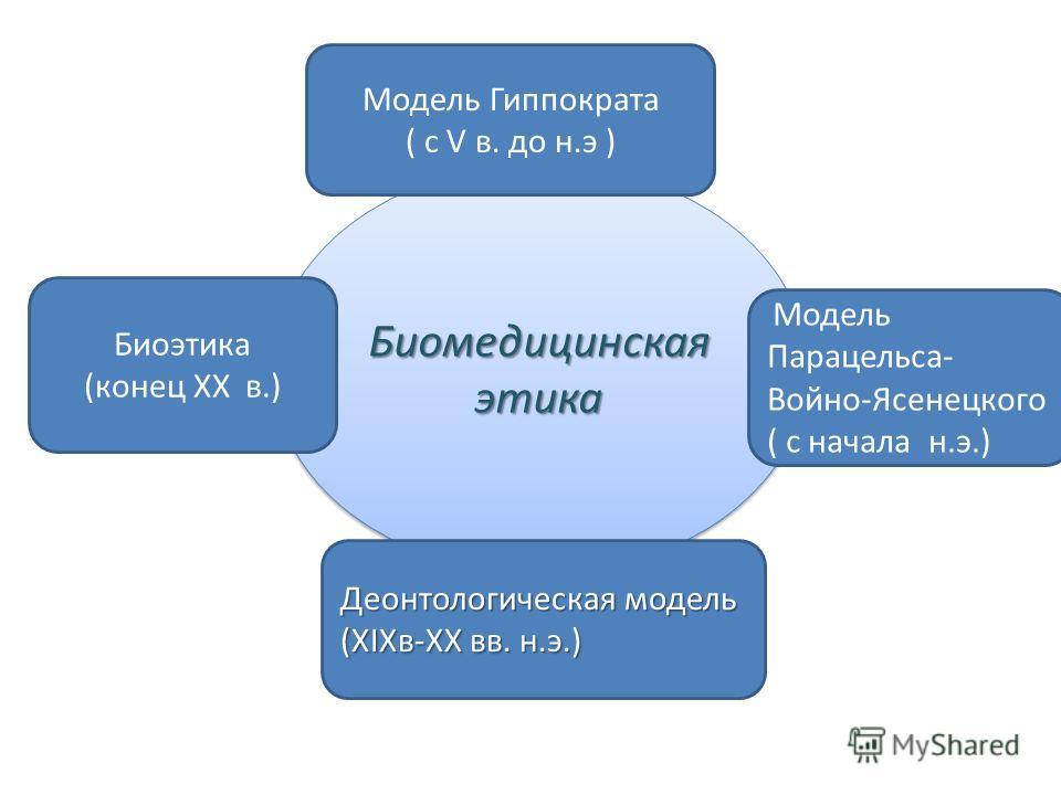 Биомедицинская этика Биоэтика (конец XX в.) Модель Гиппократа ( с V в. до н.э ) Модель Парацельса- Войно-Ясенецкого ( с начала н.э.) Деонтологическая модель (XIXв-XX вв. н.э.)