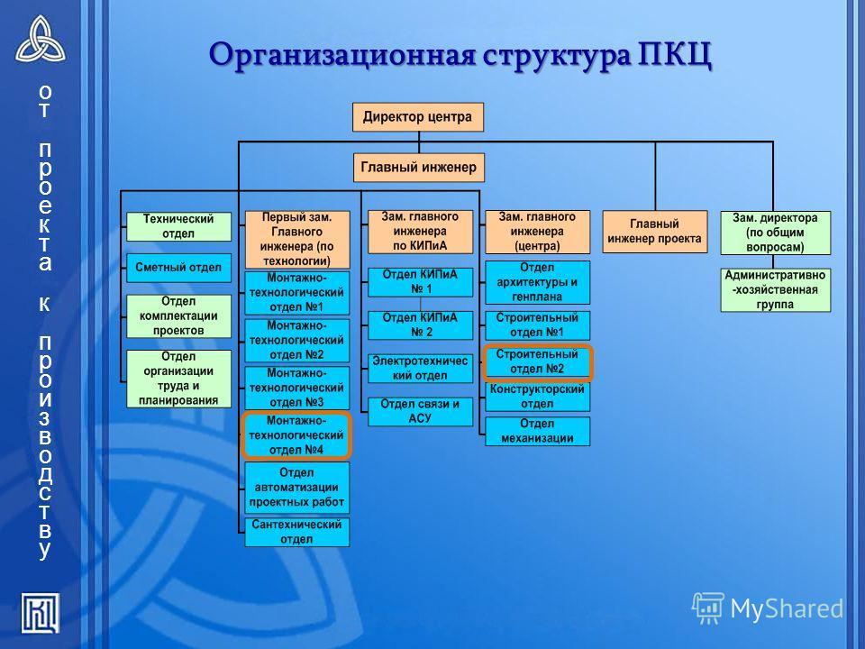 2 Организационная структура ПКЦ