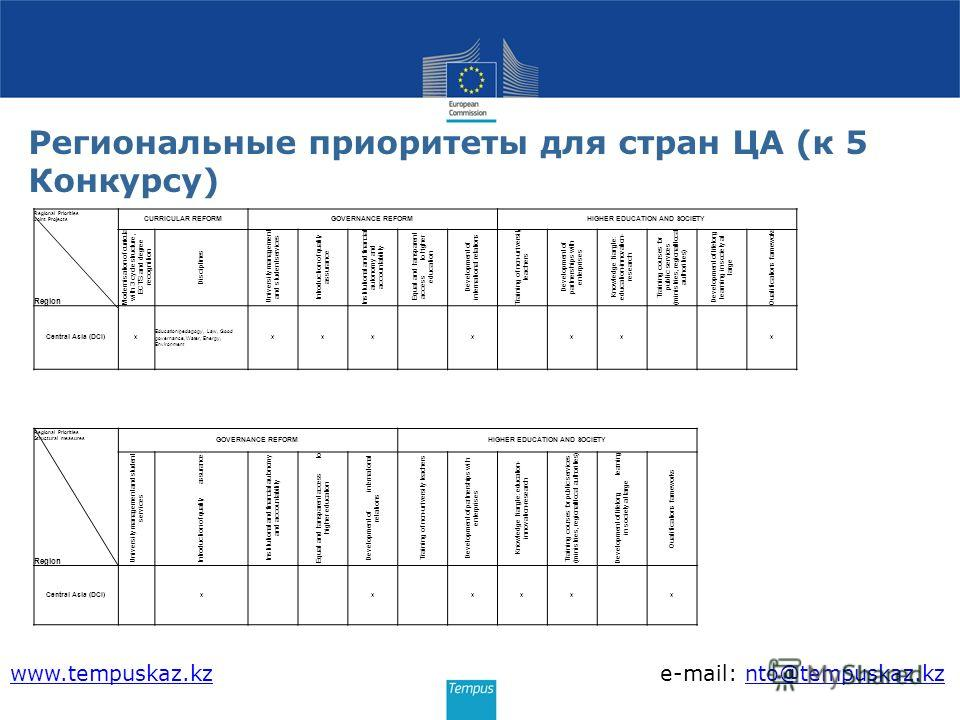 Региональные приоритеты для стран ЦА (к 5 Конкурсу) Regional Priorities Joint Projects CURRICULAR REFORMGOVERNANCE REFORMHIGHER EDUCATION AND SOCIETY Modernisation of curricula with 3 cycle structure, ECTS and degree recognition Disciplines Universit