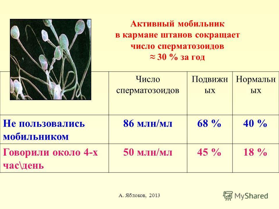 А. Яблоков, 2013 Активный мобильник в кармане штанов сокращает число сперматозоидов 30 % за год Число сперматозоидов Подвижн ых Нормальн ых Не пользовались мобильником 86 млн/мл68 %40 % Говорили около 4-х час\день 50 млн/мл45 %18 %