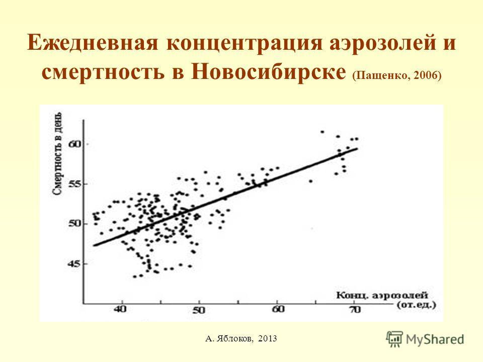 А. Яблоков, 2013 Ежедневная концентрация аэрозолей и смертность в Новосибирске (Пащенко, 2006)
