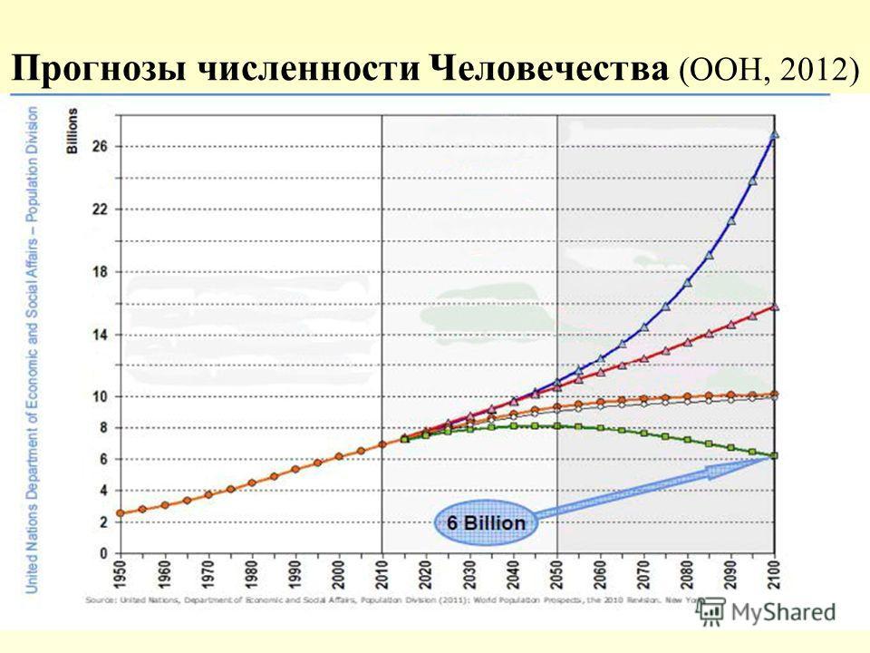 Прогнозы численности Человечества (ООН, 2012) А. Яблоков, 2013