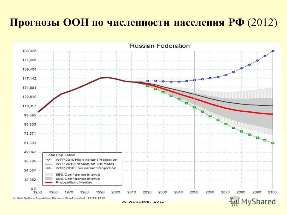 Прогнозы ООН по численности населения РФ (2012) А. Яблоков, 2013