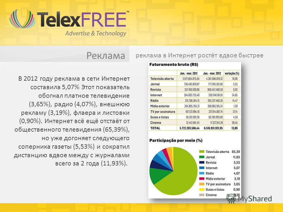 Реклама реклама в Интернет ростёт вдвое быстрее В 2012 году реклама в сети Интернет составила 5,07% Этот показатель обогнал платное телевидение (3,65%), радио (4,07%), внешнюю рекламу (3,19%), флаера и листовки (0,90%). Интернет всё ещё отстаёт от об
