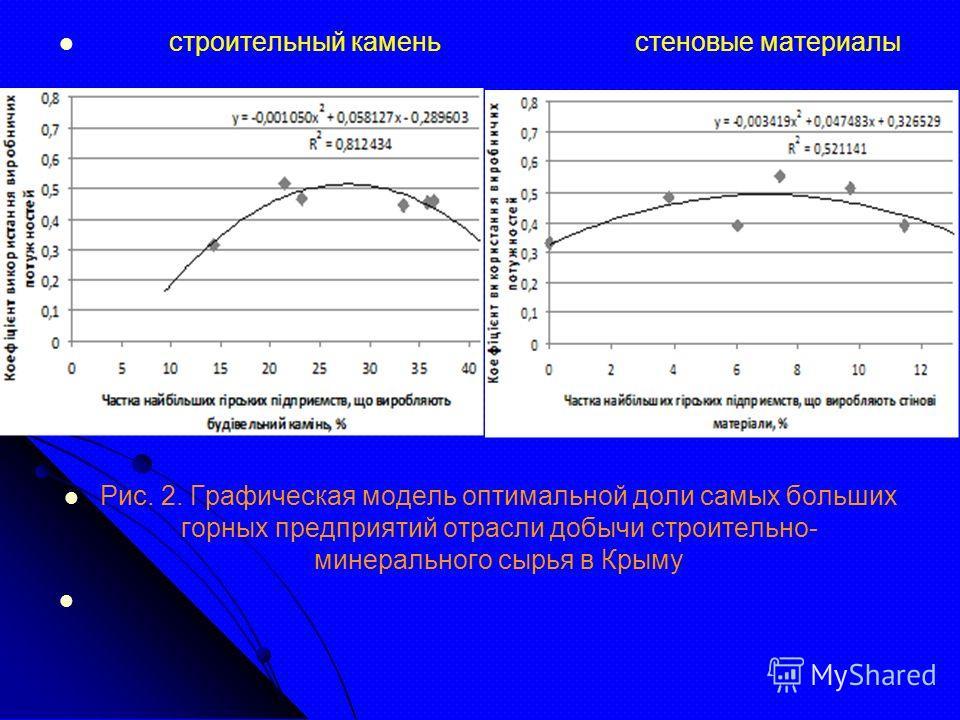 строительный камень стеновые материалы Рис. 2. Графическая модель оптимальной доли самых больших горных предприятий отрасли добычи строительно- минерального сырья в Крыму