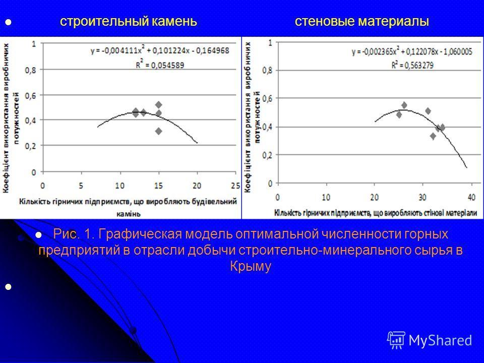 строительный камень стеновые материалы Рис. 1. Графическая модель оптимальной численности горных предприятий в отрасли добычи строительно-минерального сырья в Крыму